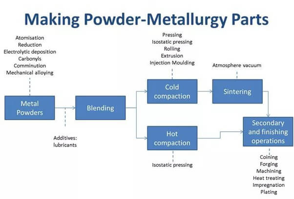 Powder Metallurgy Process