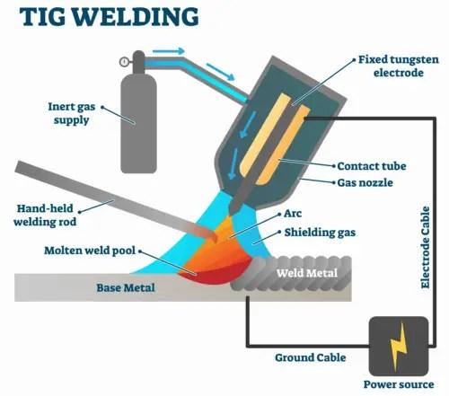 Construction of Tungsten Inert Gas Welding