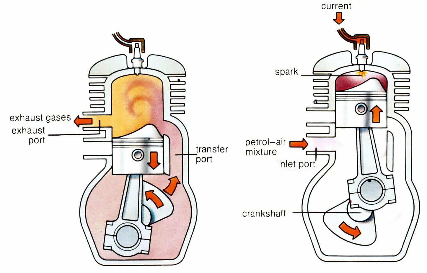 two-strock-engine