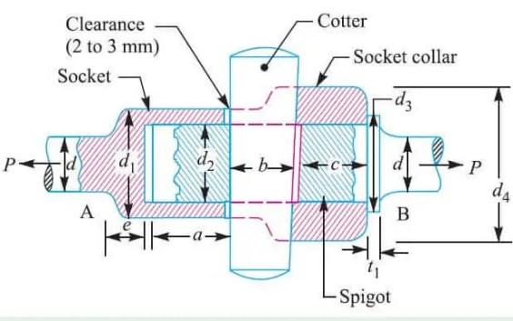 Socket and Spigot Joints
