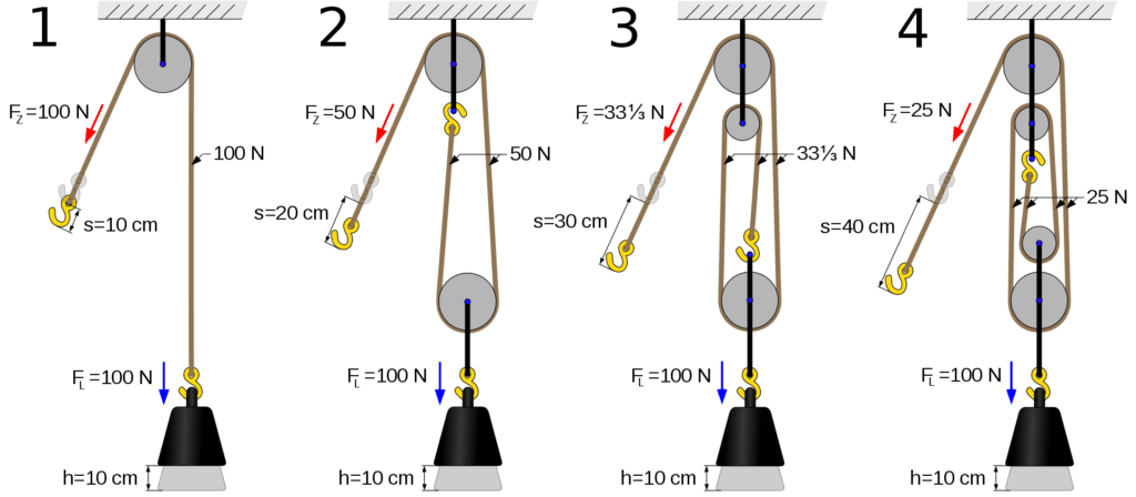 How do Pulley Work