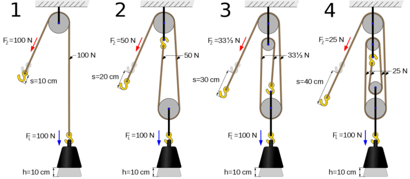 A pulley is a simple machine that consists of a rope and a grooved wheel. The rope fits into the groove in the wheel and pulling the rope turns the wheel. Pulleys are commonly used to lift objects, especially heavy objects. The object lifted by a roller is called a load.