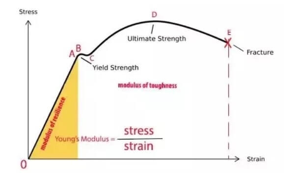 Modulus of resilience