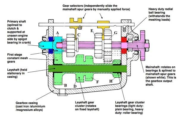 sliding mesh gearbox