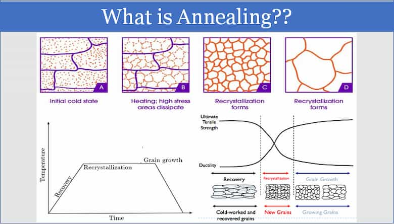 Annealing is a heat treatment process used mostly to increase the ductility and reduce the hardness of a material.