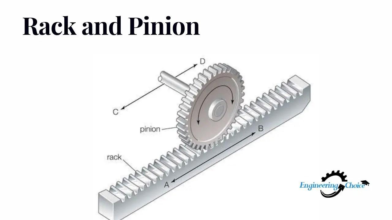 Rack-and-Pinion