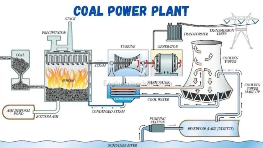 Coal Plant Works Diagram