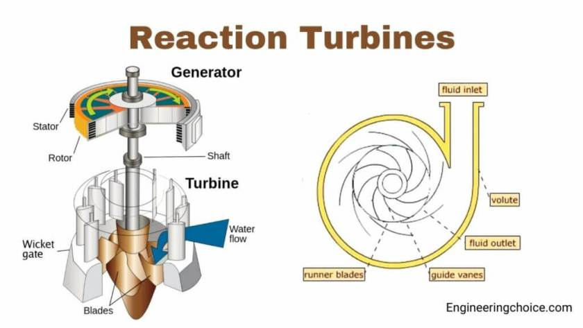 Reaction Turbines