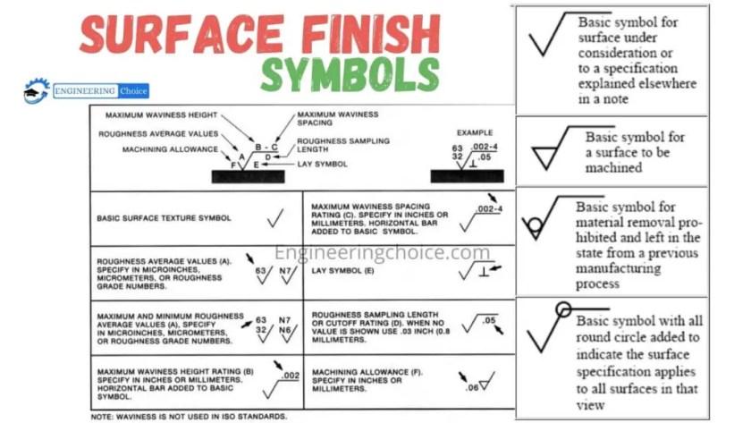 Surface Finish Symbols