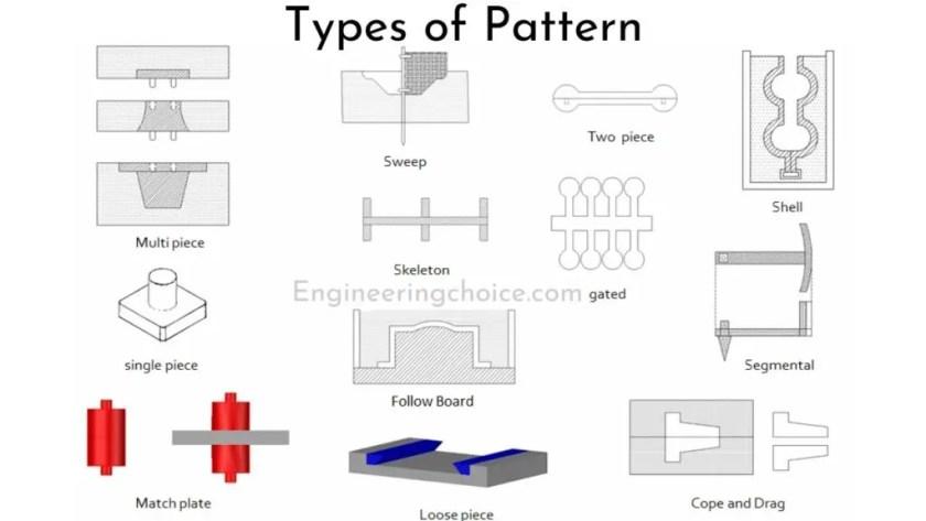 Types of Pattern