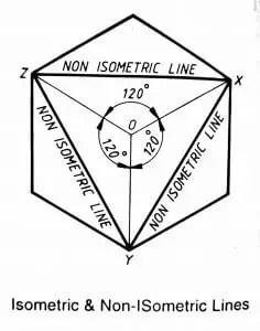 Isometric & Non-Isometric Lines