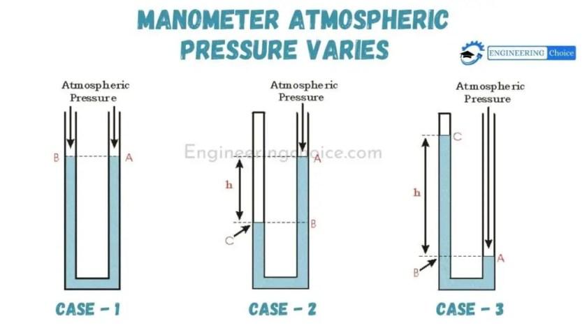 Manometer atmospheric pressure diffrence: