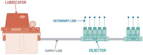 Positive Displacement Injector lubrication systems