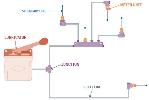 Single Line Resistance Lubrication Systems