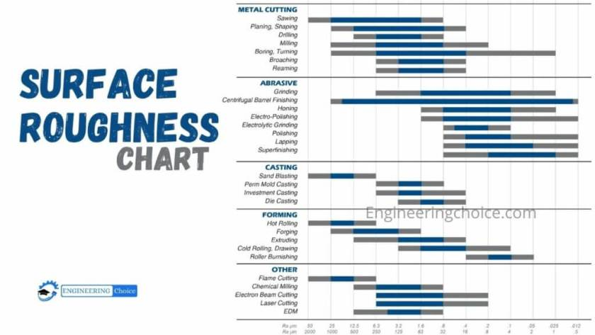 Surface Roughness Charts