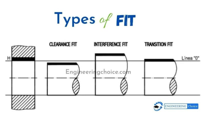types of fit