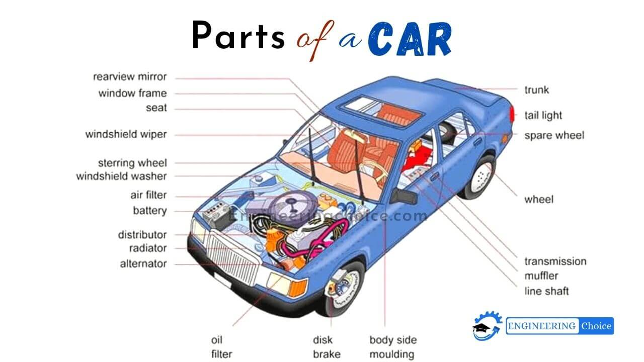 Car Parts Diagram Explained - Steering wheel: You use this to steer the car (control its direction), Speedometer: The speedometer shows how fast you are driving, Seat belt, Gear shift, Windshield/Windshield wipers, Headlights, Taillights/Turn signal, Hood/Engine.