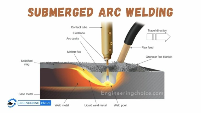 Submerged Arc Welding (SAW) is a joining process that involves the formation of an electric arc between a continuously fed electrode and the workpiece to be welded.