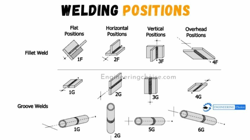 A welding position is a technique that allows a welder to join metals in the position in which they are found or the position in which a specific component will be used.