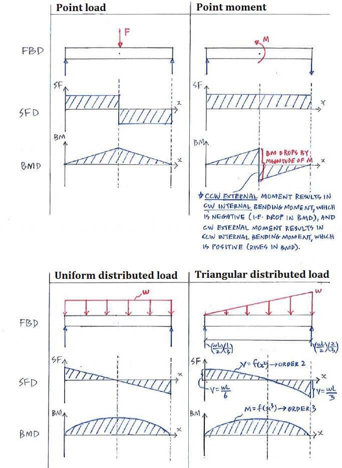 Statics_C5.3_Fig5.3E shear moment diagram examples fbd