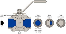 pipe-valve-ball-works-in-hindi-engineering-dost