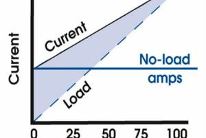 how-to-check-our-motor-load-or-unload-condition