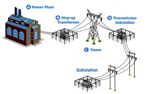 What is Transmission Line