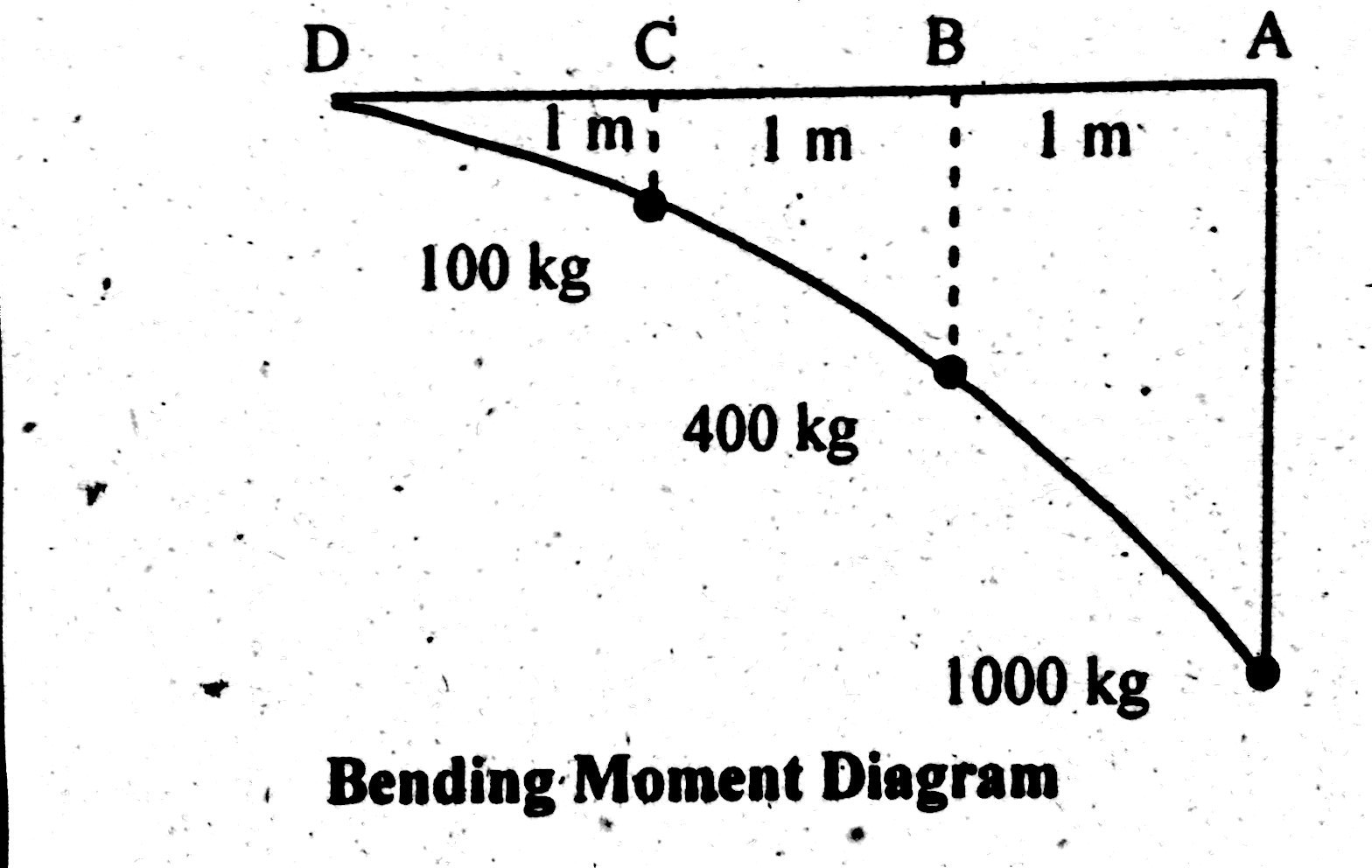Shear Force Amp Bending Moment Diagram Of Cantilever Beam