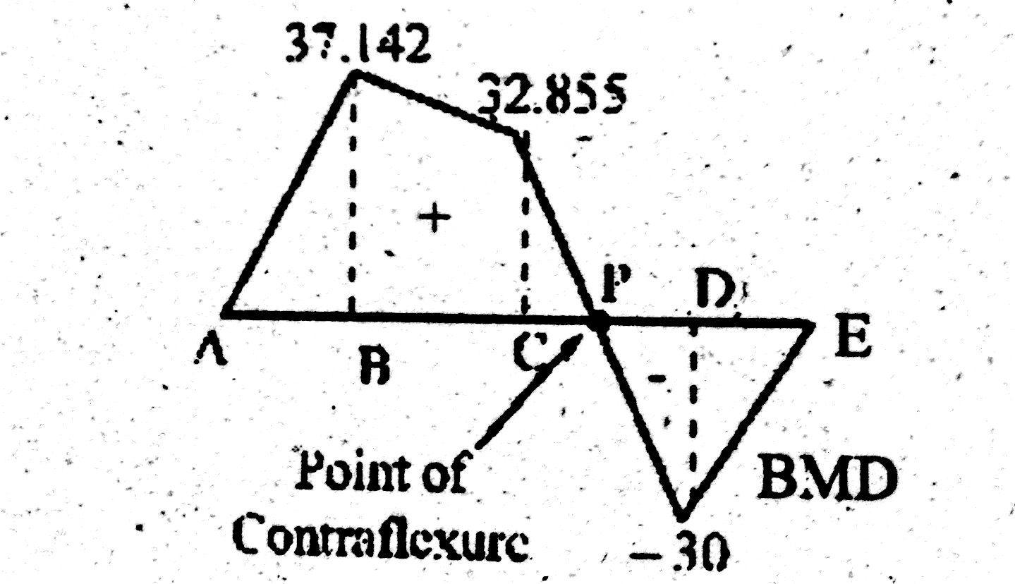 How To Find Point Of Contraflexure