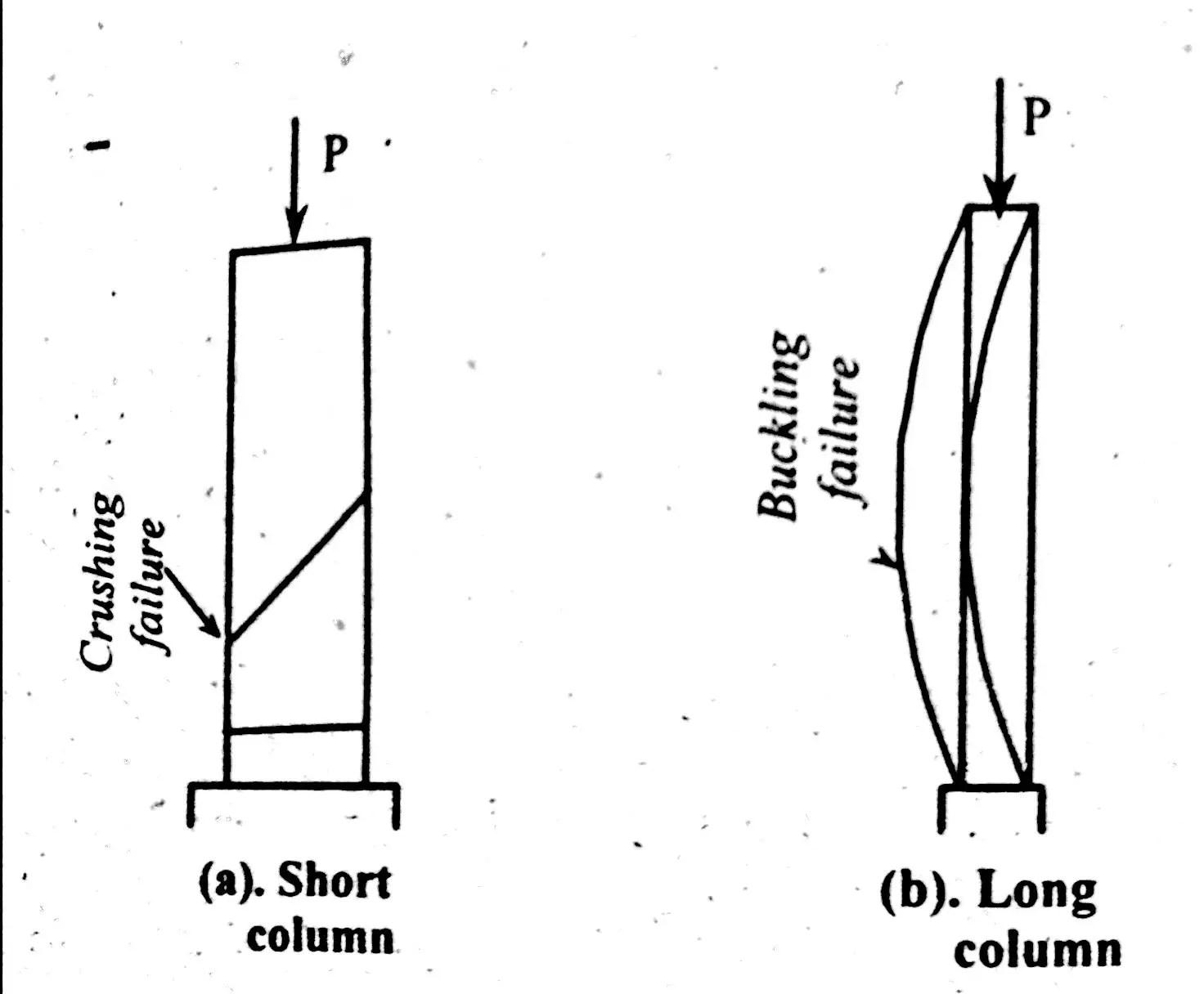 Column Basics Types