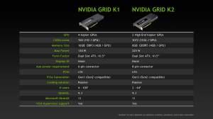 Die beiden Nvidia Grid-Karten im Wertevergleich (Alle Bilder: PNY).