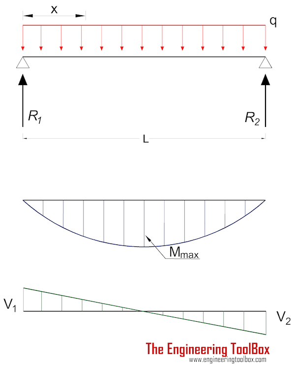 Beam Deflection Equations Point Loads