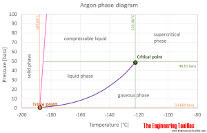 Argon  Thermophysical Properties