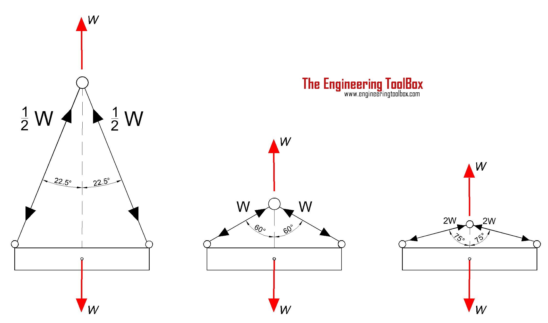Tension Force Equation Angle