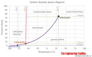 Carbon Dioxide  Thermophysical Properties