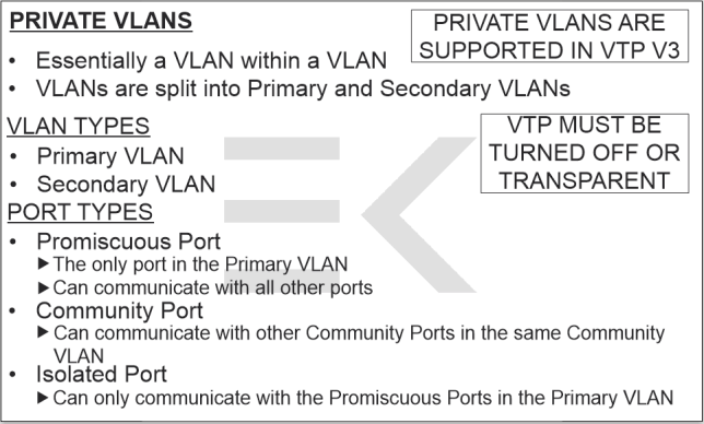 Private VLAN Flashcard