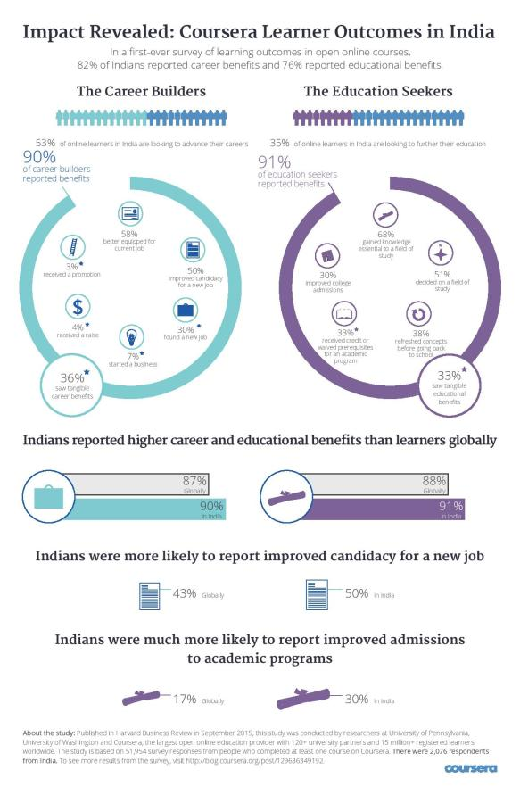 Coursera Learner Outcomes Infographic India