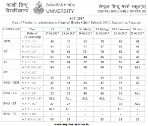 BHU CHS School Girls Cut-Off List 2017