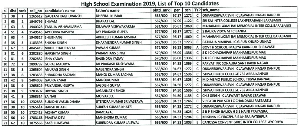 Toppers List - UP Board Class 10th High School 2019 toppers