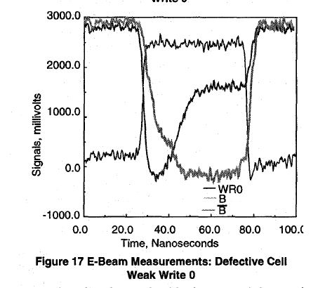 Defective Cell Wave Forms captured by E-beam