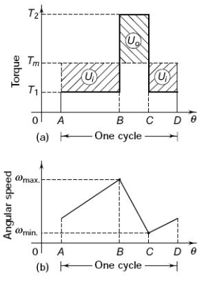 Flywheel and Shaft Torque Analysis   Engineers Edge   www