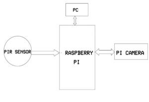 Intruder Detection with Raspberry Pi using Camera | EngineersGarage