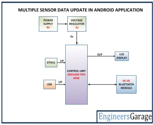 Sensor Data Monitoring on Android Phone | EngineersGarage