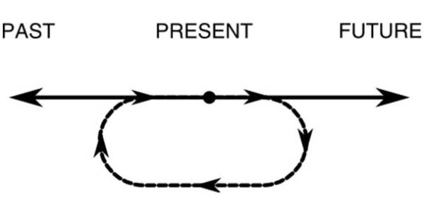 Time Travel Theories Possibilities and Paradoxes