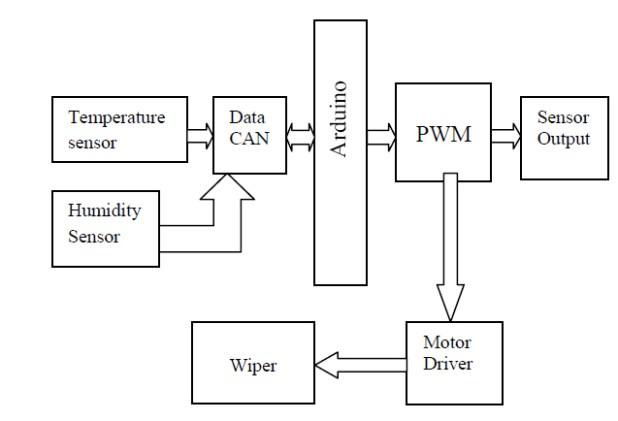 Wiper Motor Servo Circuit Automotivegarage Org
