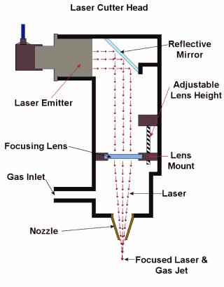 Laser cutter head