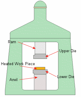 Drop Forging Diagram