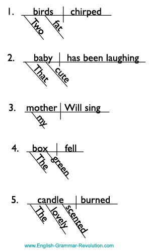 Modifiers Adverbs And Adjectives