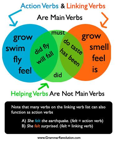Action Verb Linking Verb Helping Verb Graphic Www Grammarrevolution Com