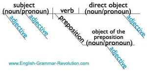 Diagramming The Parts of Speech